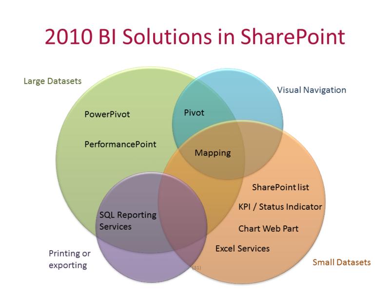 SharePoint2010BI